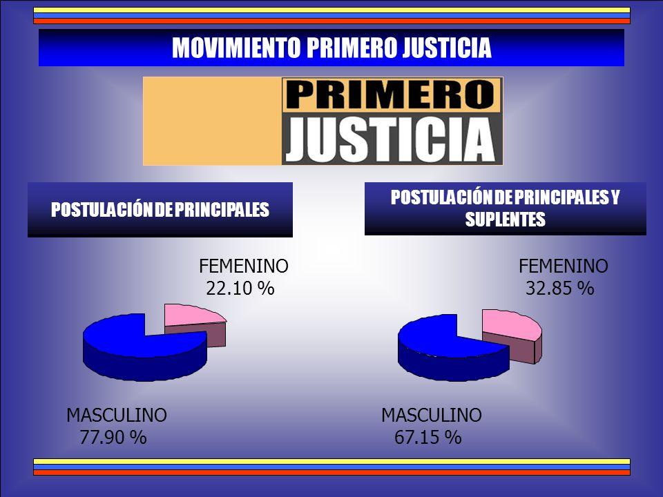 MOVIMIENTO PRIMERO JUSTICIA