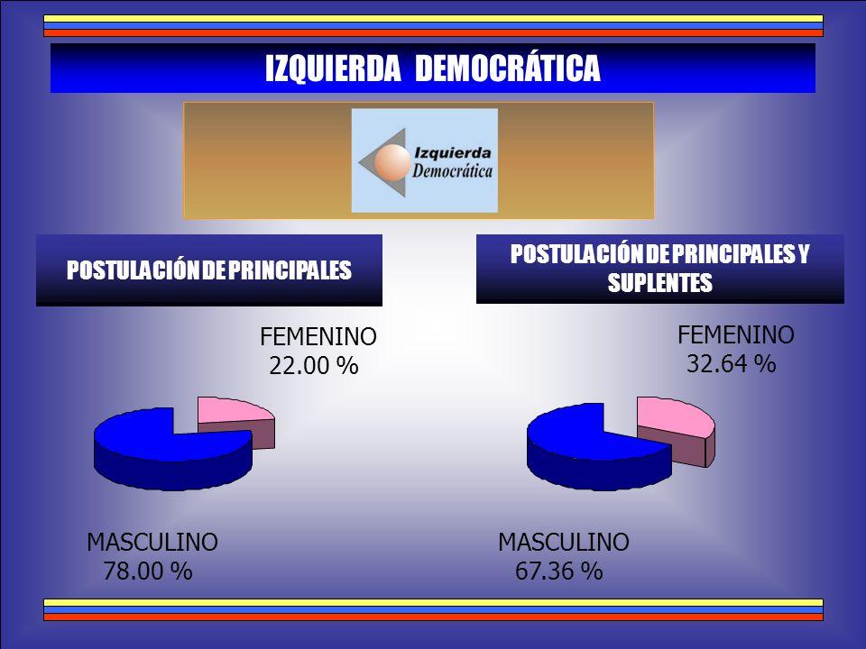 IZQUIERDA DEMOCRÁTICA