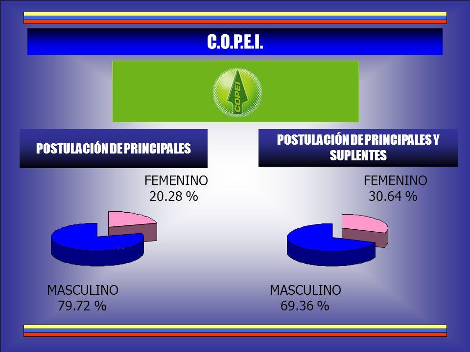 C.O.P.E.I. POSTULACIÓN DE PRINCIPALES