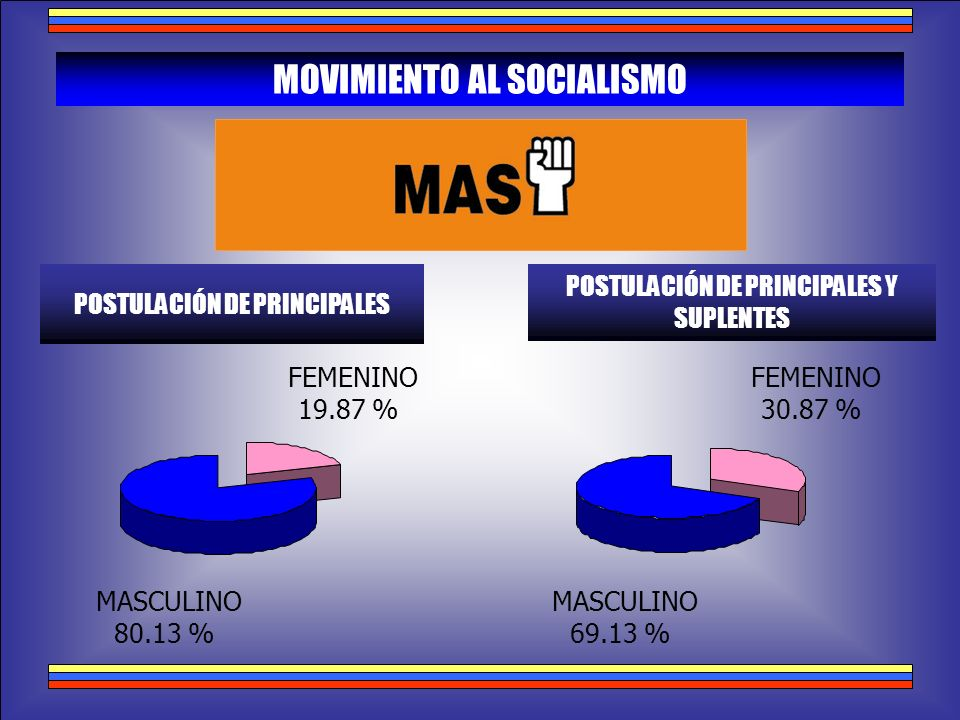 MOVIMIENTO AL SOCIALISMO