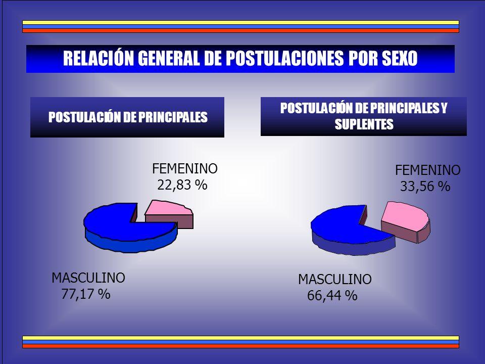 N GENERAL DE POSTULACIONES POR SEXO