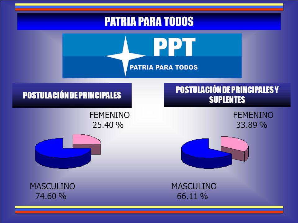 PATRIA PARA TODOS POSTULACIÓN DE PRINCIPALES