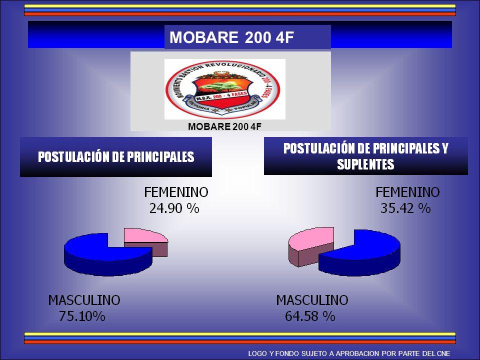MOBARE 200 4F MOBARE 200 4F LOGO Y FONDO SUJETO A APROBACION POR PARTE DEL CNE