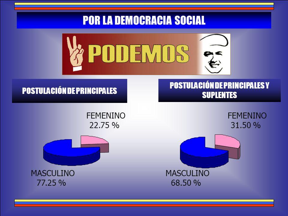 POR LA DEMOCRACIA SOCIAL
