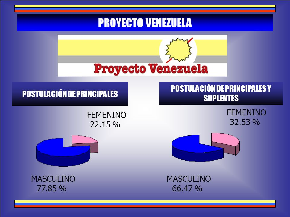 PROYECTO VENEZUELA POSTULACIÓN DE PRINCIPALES