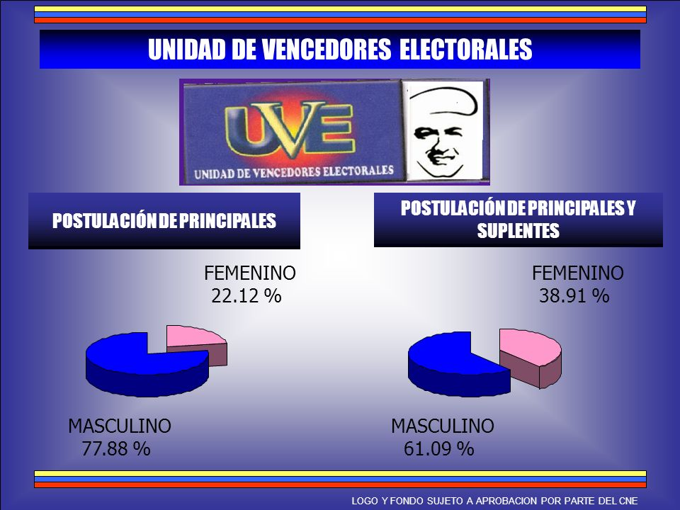 UNIDAD DE VENCEDORES ELECTORALES