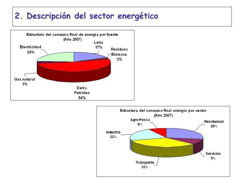 2. Descripción del sector energético