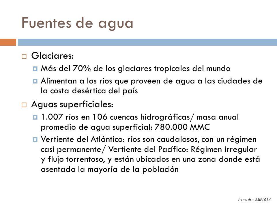 Fuentes de agua Glaciares: Aguas superficiales:
