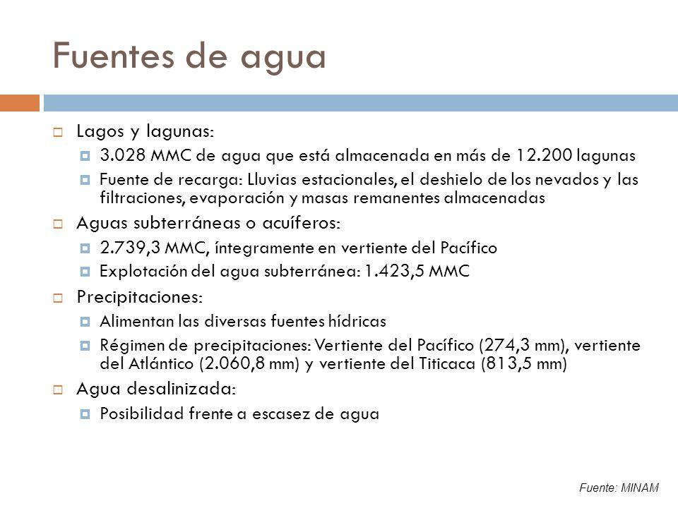 Fuentes de agua Lagos y lagunas: Aguas subterráneas o acuíferos: