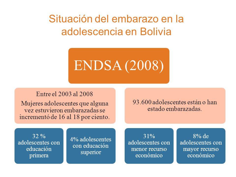 Situación del embarazo en la adolescencia en Bolivia
