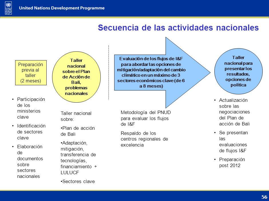 Secuencia de las actividades nacionales
