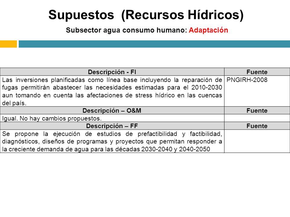 Supuestos (Recursos Hídricos)