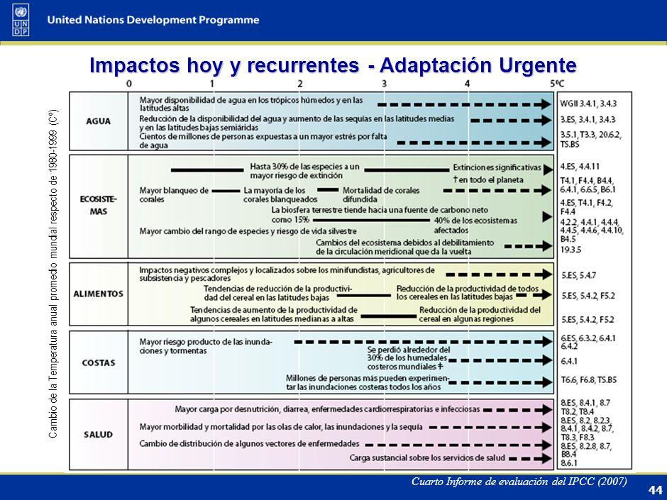 Impactos hoy y recurrentes - Adaptación Urgente
