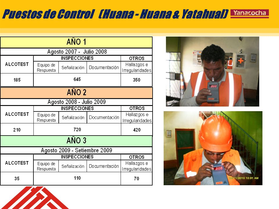 Puestos de Control (Huana - Huana & Yatahual)