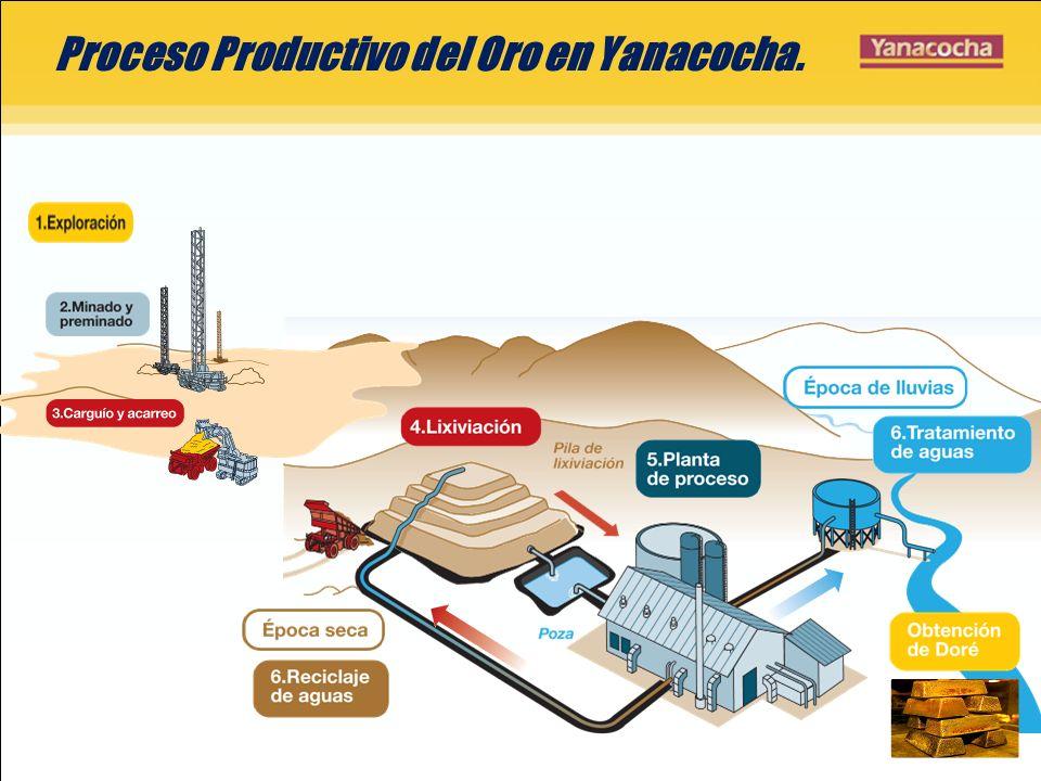 Proceso Productivo del Oro en Yanacocha.