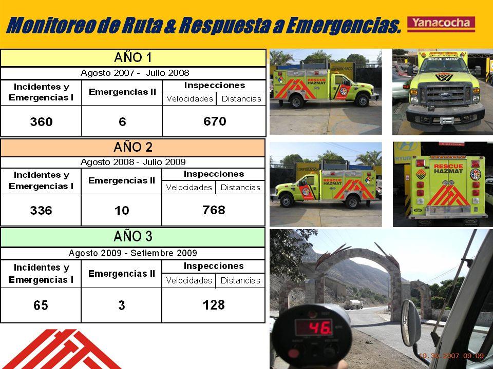 Monitoreo de Ruta & Respuesta a Emergencias.