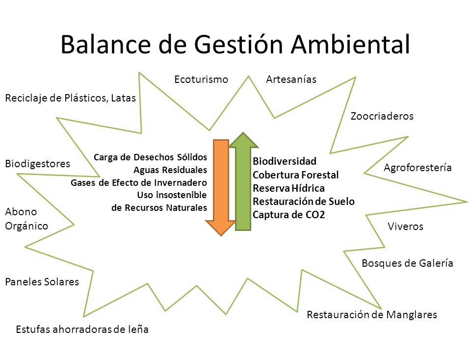 Balance de Gestión Ambiental