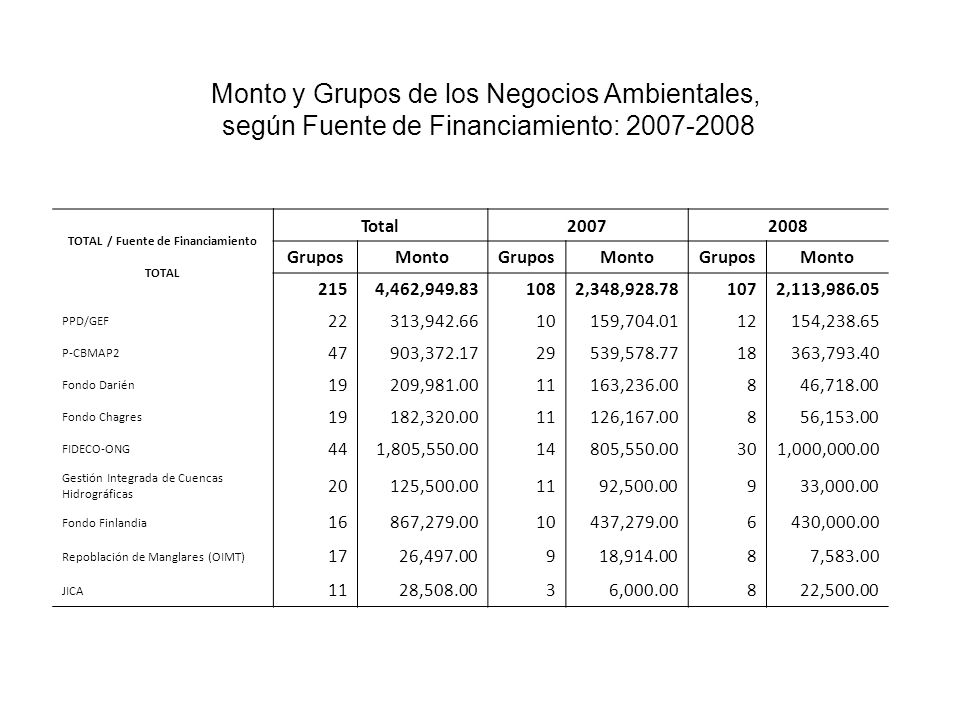 TOTAL / Fuente de Financiamiento