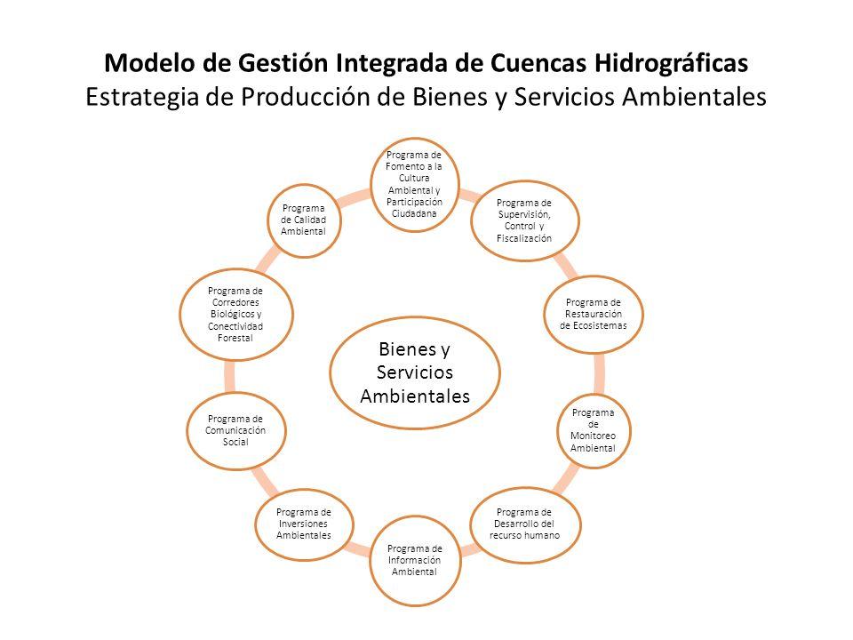 Modelo de Gestión Integrada de Cuencas Hidrográficas Estrategia de Producción de Bienes y Servicios Ambientales