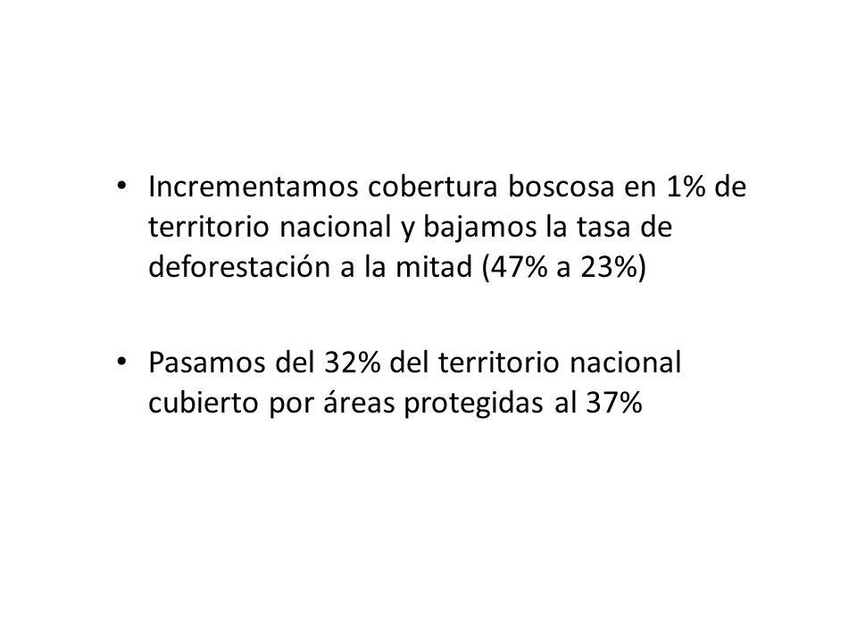 Incrementamos cobertura boscosa en 1% de territorio nacional y bajamos la tasa de deforestación a la mitad (47% a 23%)