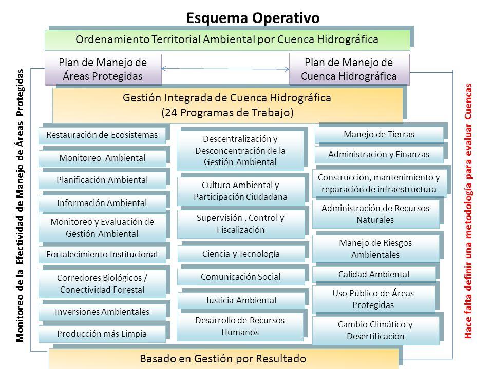 Esquema Operativo Ordenamiento Territorial Ambiental por Cuenca Hidrográfica. Monitoreo de la Efectividad de Manejo de Áreas Protegidas.