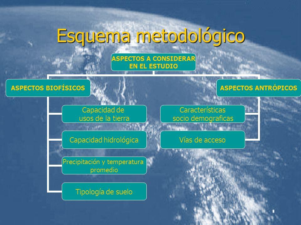 Esquema metodológico