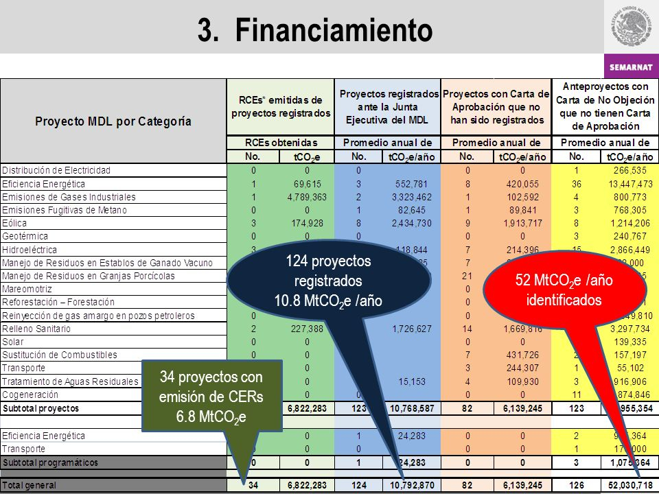 3. Financiamiento 124 proyectos registrados 10.8 MtCO2e /año