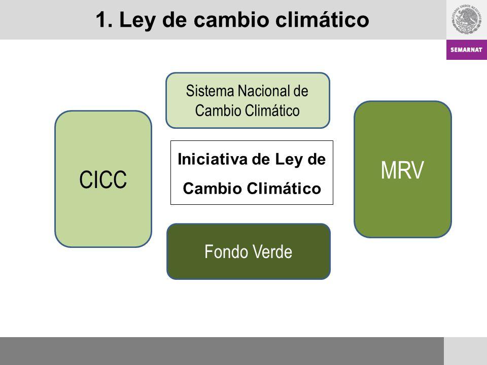 Sistema Nacional de Cambio Climático