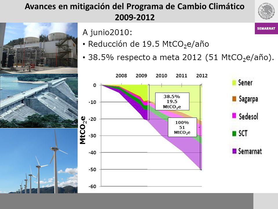 Avances en mitigación del Programa de Cambio Climático 2009-2012