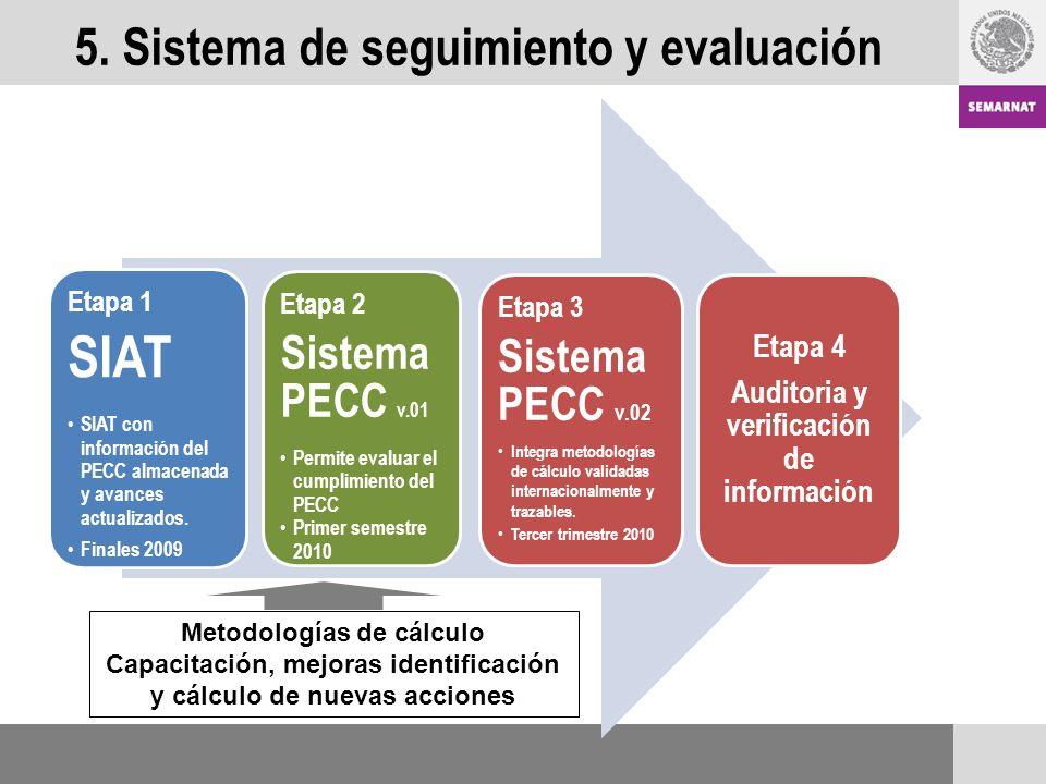 5. Sistema de seguimiento y evaluación