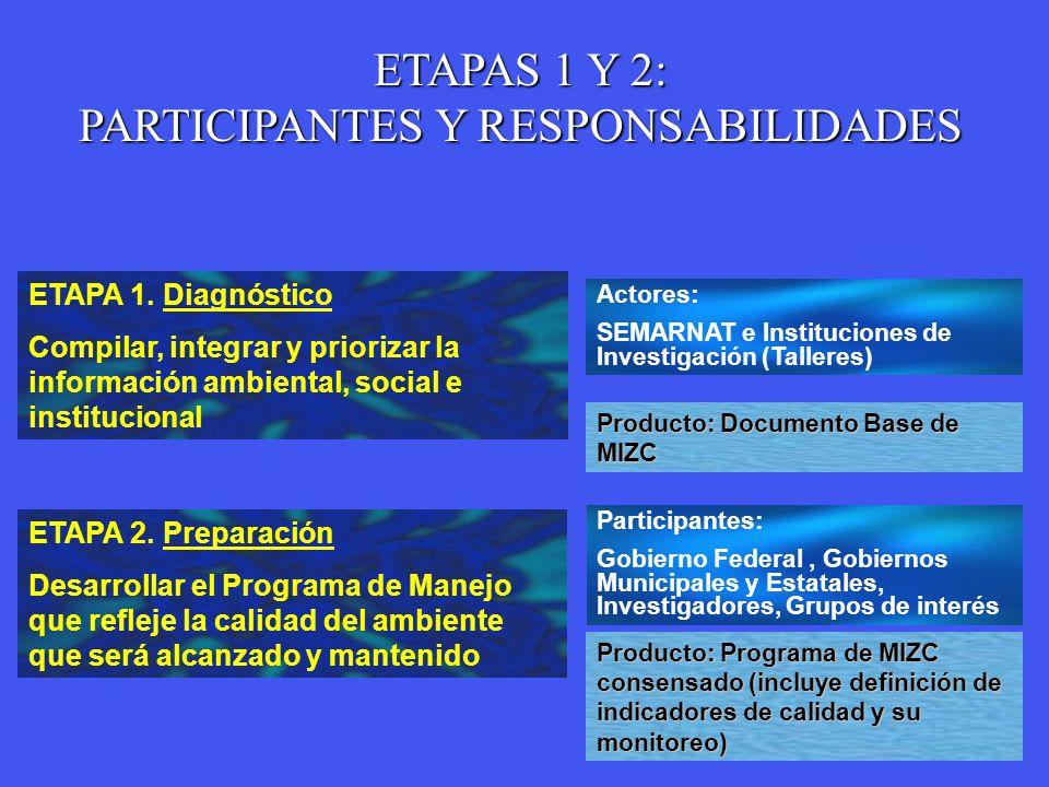 PARTICIPANTES Y RESPONSABILIDADES