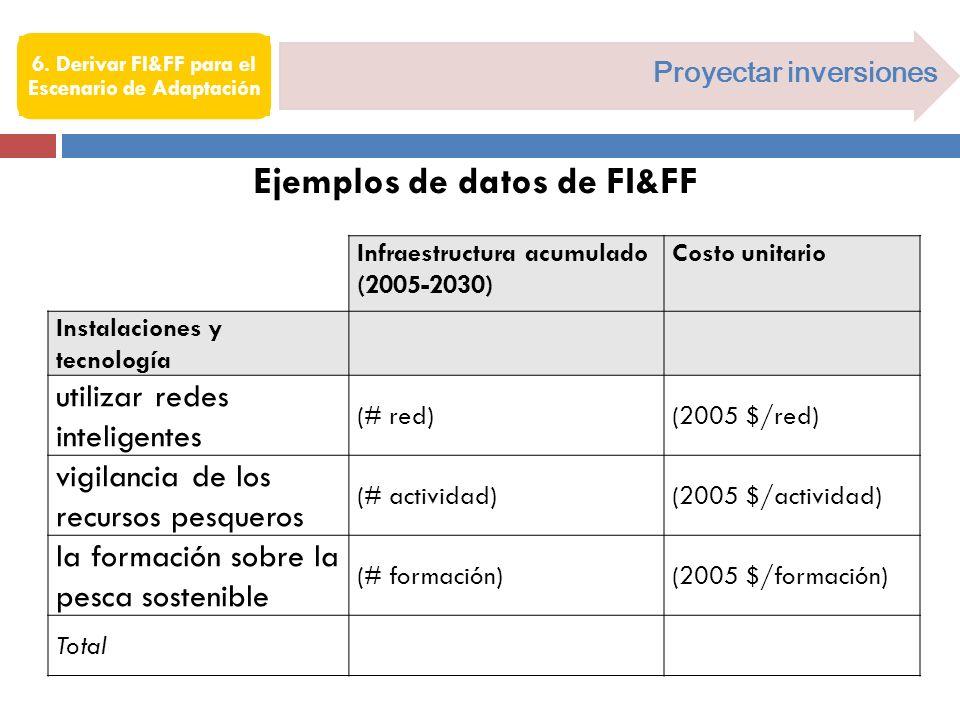 6. Derivar FI&FF para el Escenario de Adaptación