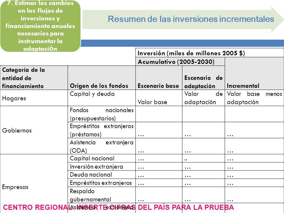 Resumen de las inversiones incrementales