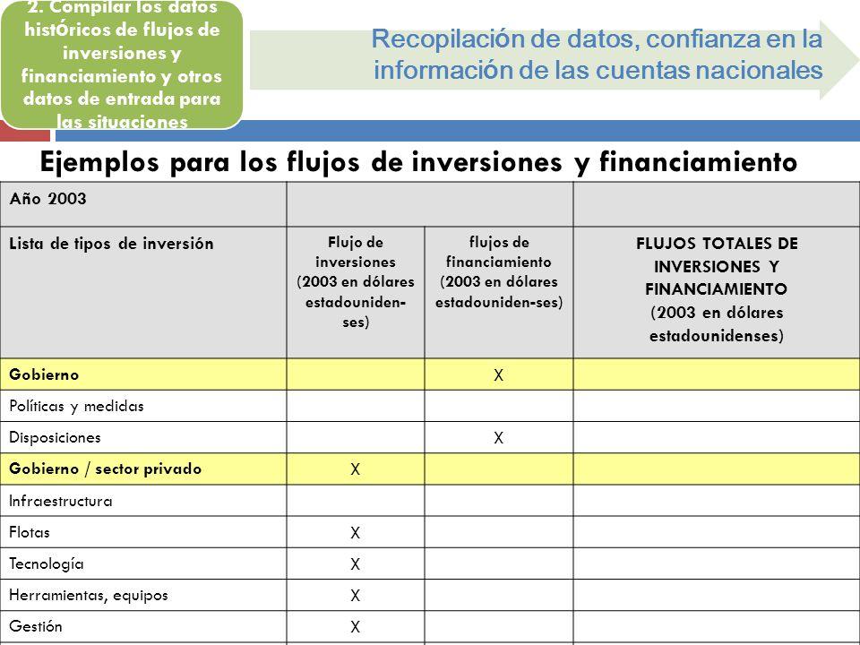 Ejemplos para los flujos de inversiones y financiamiento