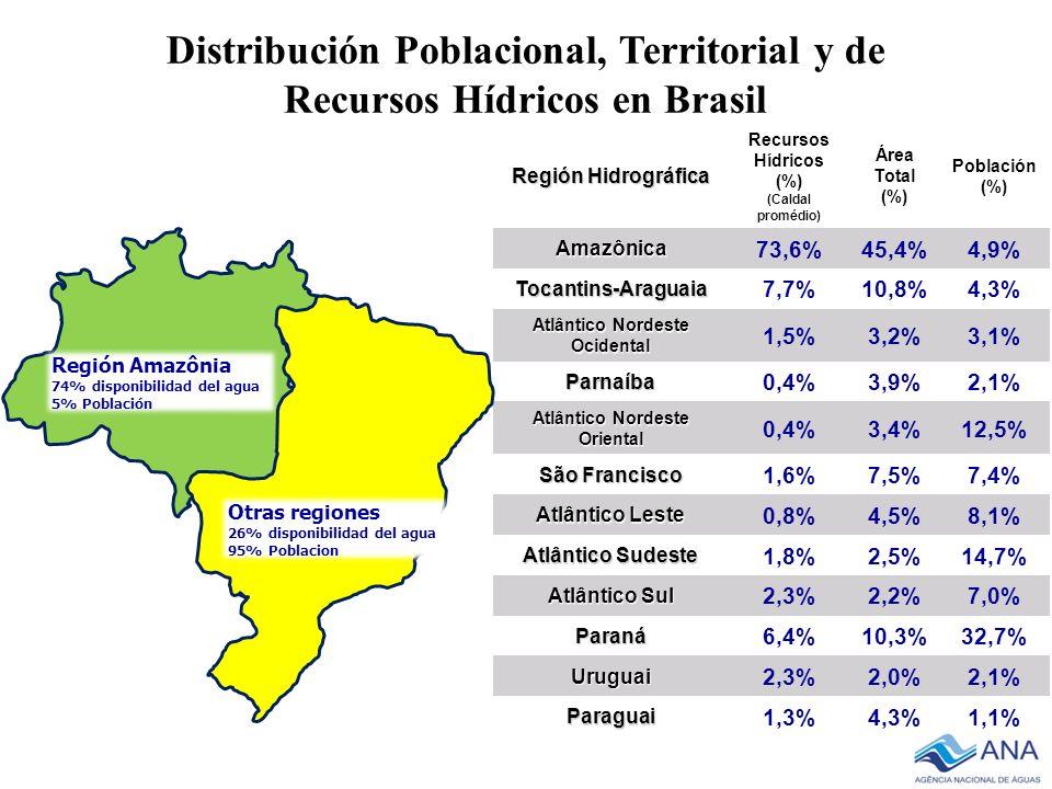Distribución Poblacional, Territorial y de Recursos Hídricos en Brasil