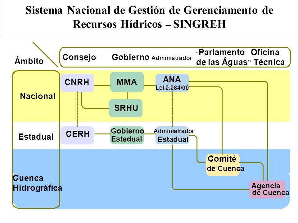 Sistema Nacional de Gestión de Gerenciamento de Recursos Hídricos – SINGREH