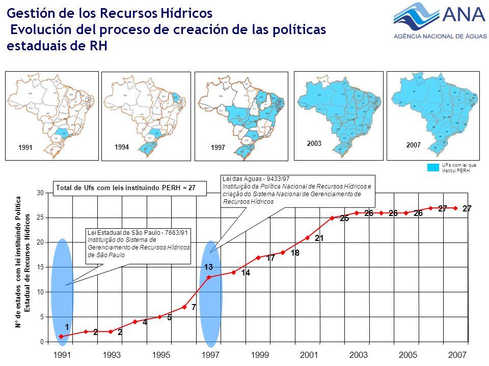 Gestión de los Recursos Hídricos Evolución del proceso de creación de las políticas estaduais de RH