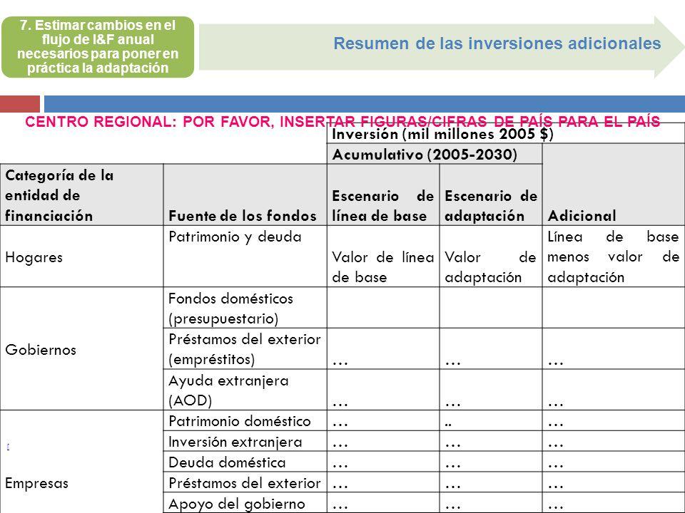 Resumen de las inversiones adicionales Inversión (mil millones 2005 $)