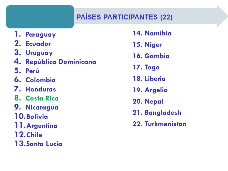 14. Namibia Paraguay 15. Niger Ecuador Uruguay 16. Gambia