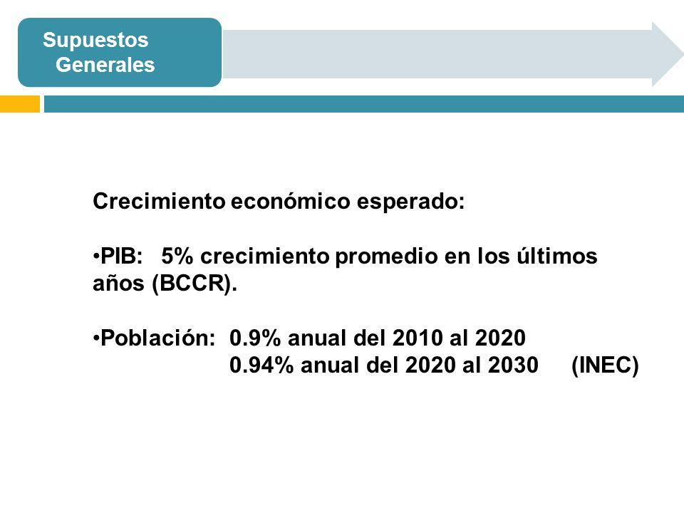 Crecimiento económico esperado:
