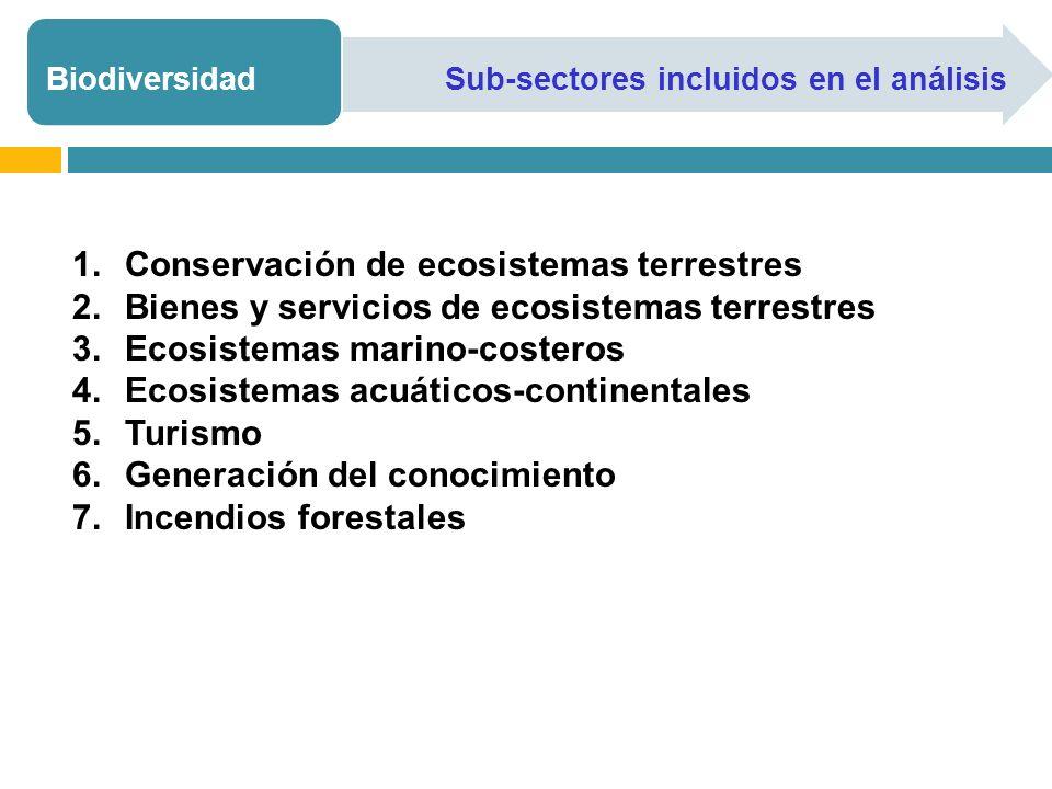 Conservación de ecosistemas terrestres