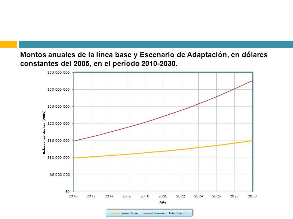 Montos anuales de la línea base y Escenario de Adaptación, en dólares constantes del 2005, en el período 2010-2030.