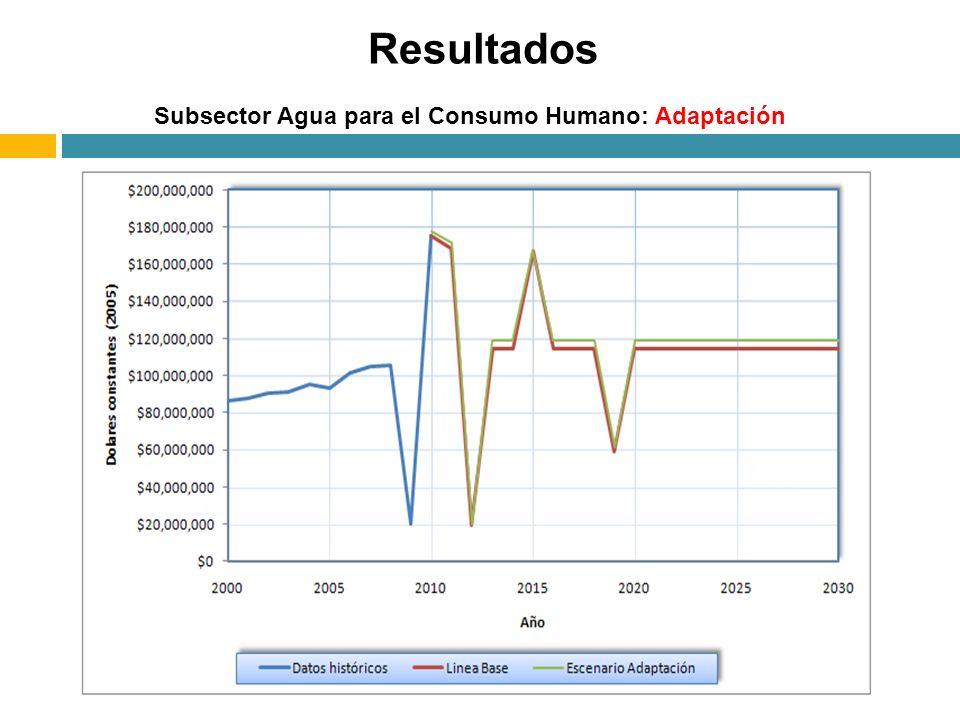 Resultados Subsector Agua para el Consumo Humano: Adaptación