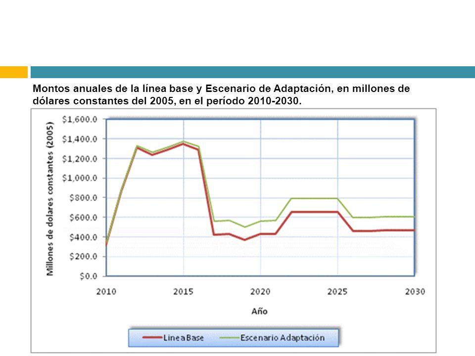 Montos anuales de la línea base y Escenario de Adaptación, en millones de dólares constantes del 2005, en el período 2010-2030.