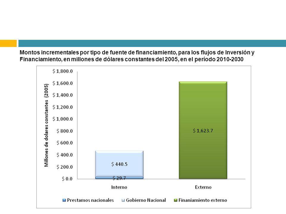 Montos incrementales por tipo de fuente de financiamiento, para los flujos de Inversión y Financiamiento, en millones de dólares constantes del 2005, en el período 2010-2030