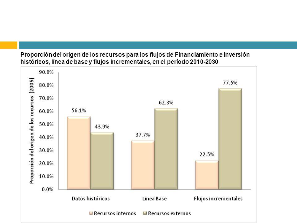 Proporción del origen de los recursos para los flujos de Financiamiento e inversión históricos, línea de base y flujos incrementales, en el período 2010-2030
