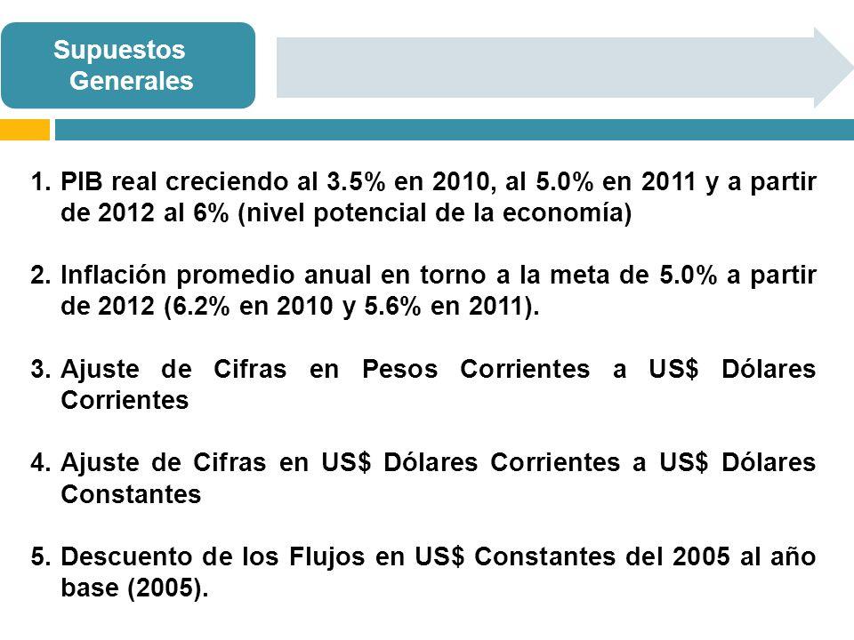 Ajuste de Cifras en Pesos Corrientes a US$ Dólares Corrientes