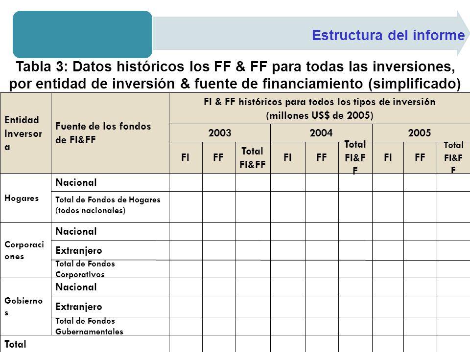 FI & FF históricos para todos los tipos de inversión