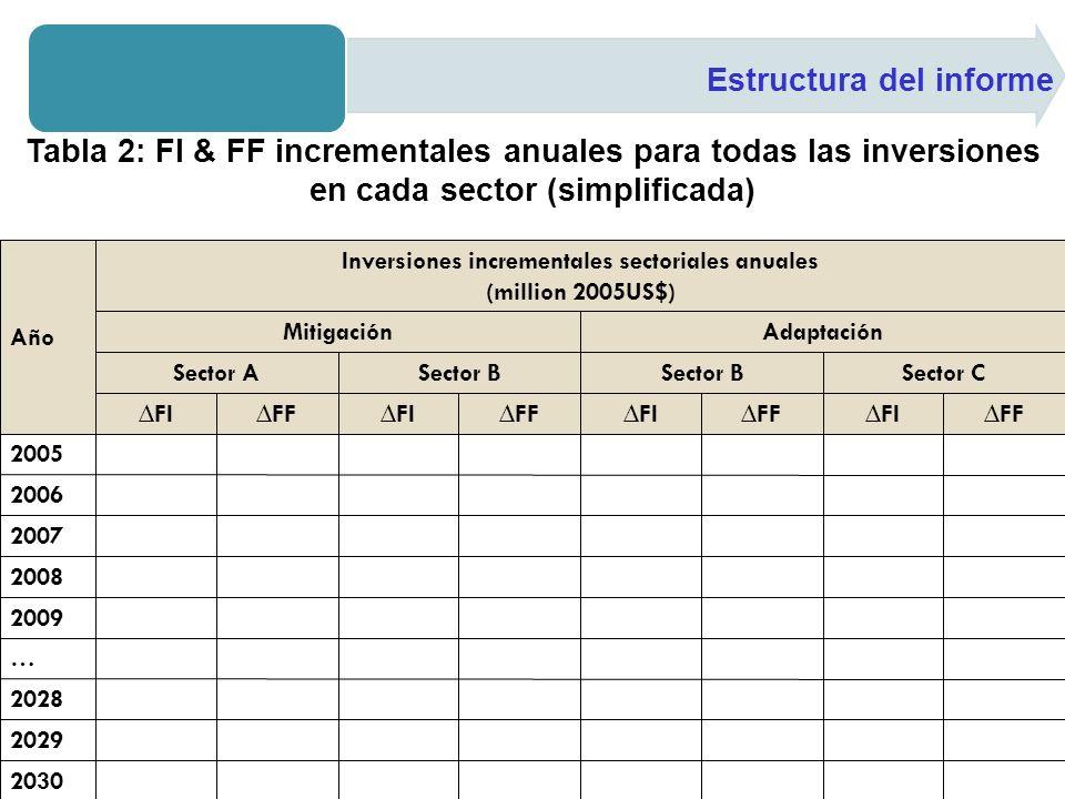 Inversiones incrementales sectoriales anuales