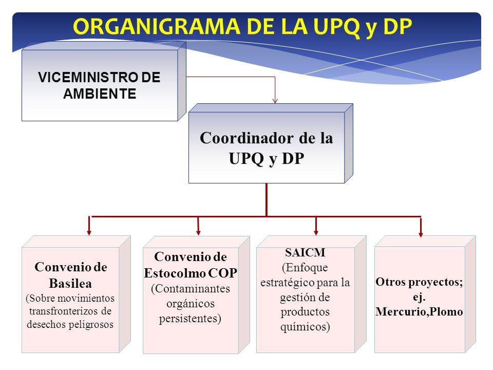 ORGANIGRAMA DE LA UPQ y DP